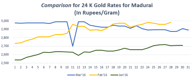 Graph for Gold Rate(24K) in Madurai March'16