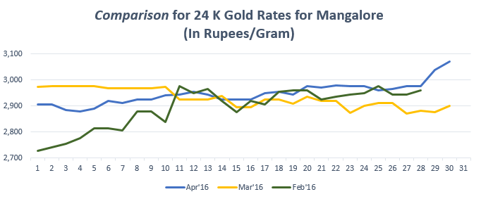 Graph for Gold Rate In Mangalore for April 2016