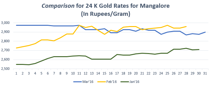 Comparison for 24 K Gold Rates for Mangalore March'16