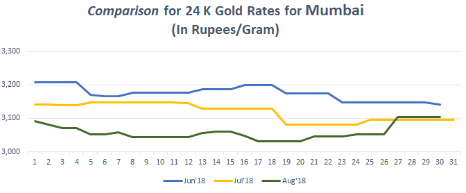 Comparison for 24 K Gold Rates for Mumbai August 2018