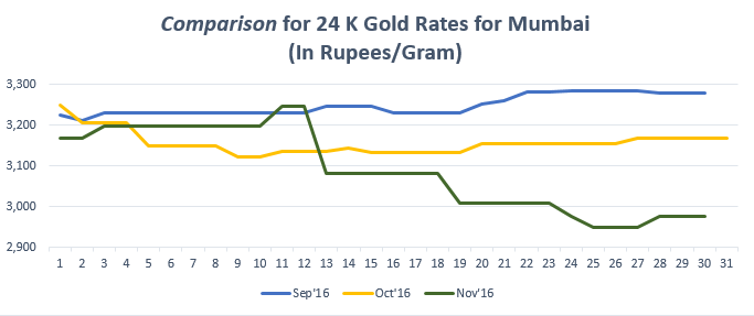 Comparison for 24 K Gold Rates for Mumbai December '16