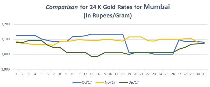 Comparison for 24 K Gold Rates for Mumbai December 2017