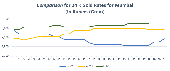 Comparison for 24 K Gold Rates for Mumbai February '17