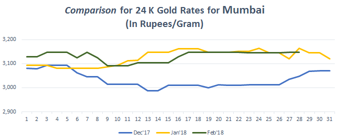 Comparison for 24 K Gold Rates for Mumbai February 2018