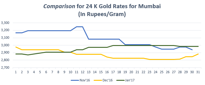 Comparison for 24 K Gold Rates for Mumbai January '17