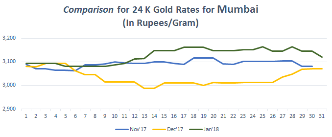 Comparison for 24 K Gold Rates for Mumbai January 2018