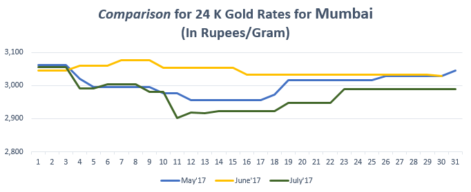 Comparison for 24 K Gold Rates for Mumbai July'17