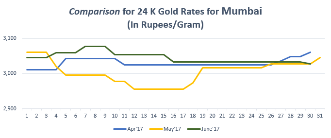 Comparison for 24 K Gold Rates for Mumbai June'17