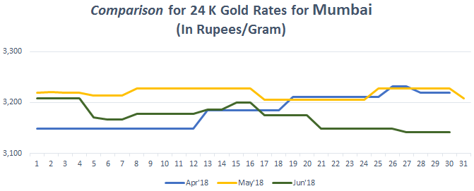 Comparison for 24 K Gold Rates for Mumbai June 2018