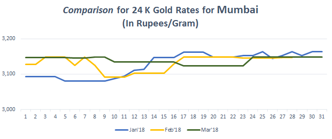 Comparison for 24 K Gold Rates for Mumbai March 2018