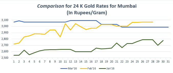 Comparison For 24 K Gold Rates Mumbai March 16
