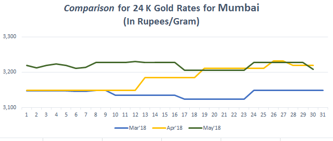Comparison for 24 K Gold Rates for Mumbai May 2018