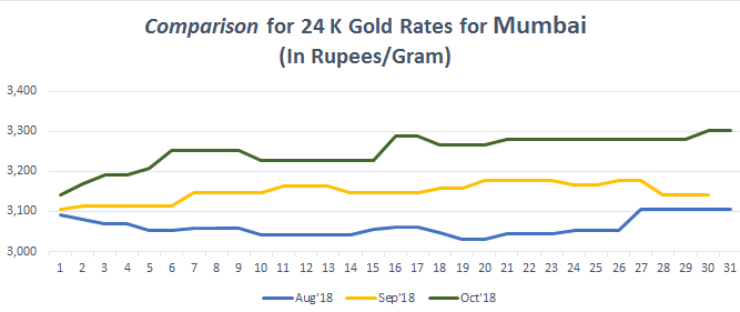 Comparison for 24 K Gold Rates for Mumbai oct-1 2018