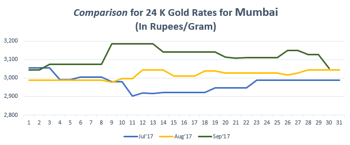 Comparison For 24 K Gold Rates Mumbai September 17
