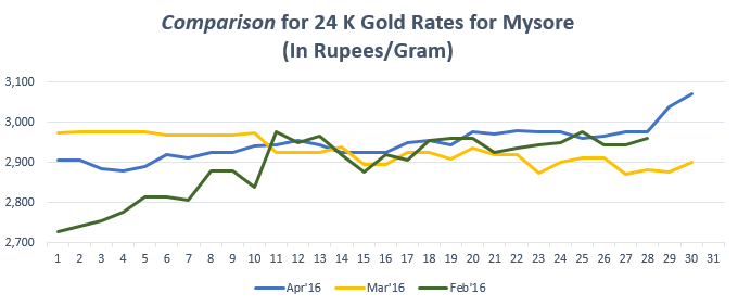 Graph for Gold Rate In Mysore for April 2016