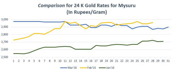 Graph for Gold Rate(24K) in Mysore March'16