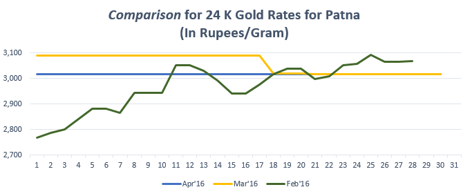 Graph for Gold Rate In Patna for April 2016