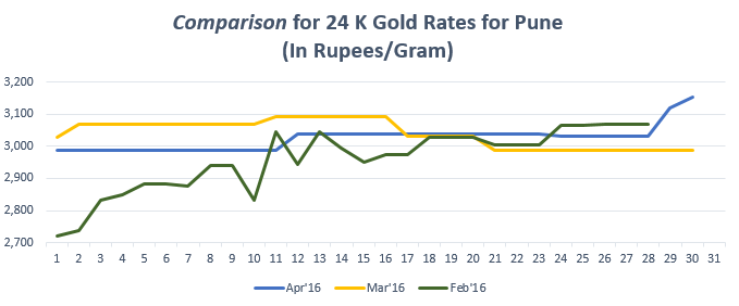 Graph for Gold Rate In Pune for April 2016