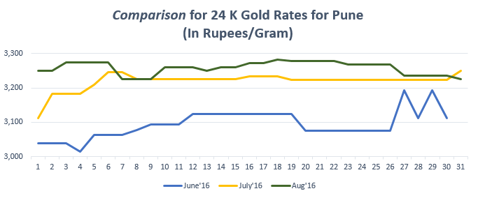 Comparison for 24 K Gold Rates for Pune August'16