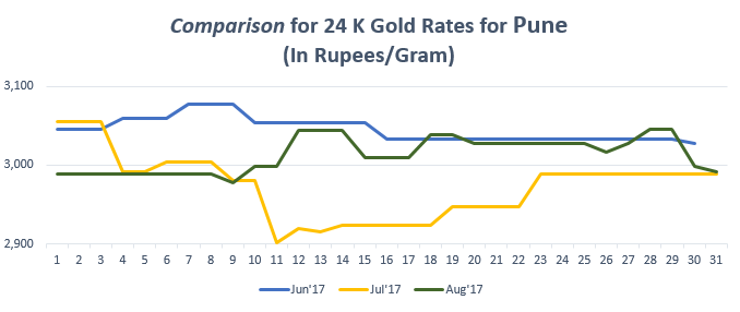 Comparison for 24 K Gold Rates for Pune August'17