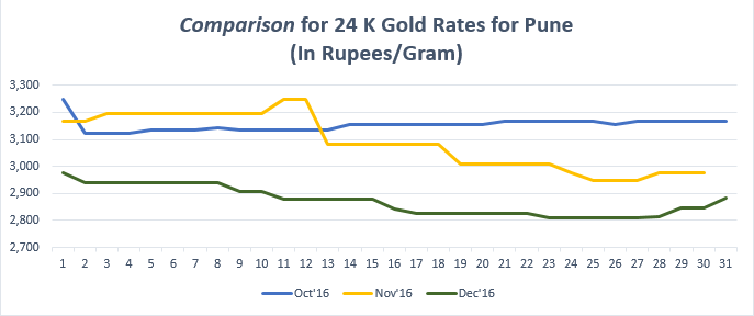Comparison for 24 K Gold Rates for Pune December '16