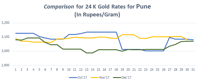 Graph For Gold Rate 24k In Pune December 2017