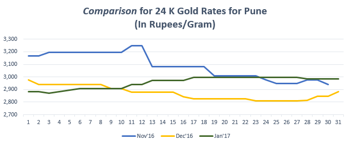 Comparison for 24 K Gold Rates for Pune January '17