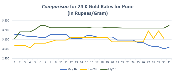 Comparison for 24 K Gold Rates for Pune July'16