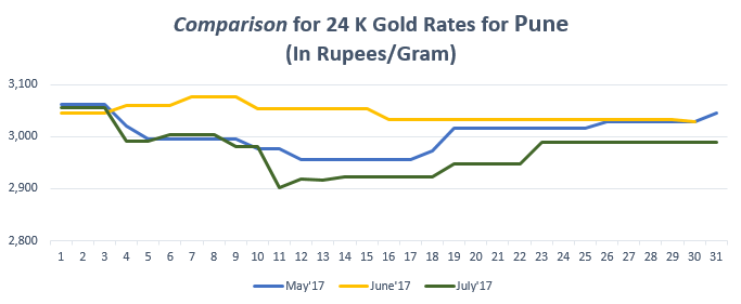 Comparison for 24 K Gold Rates for Pune July'17