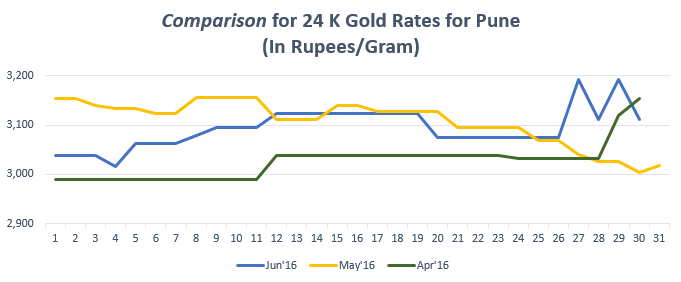 Comparison for 24 K Gold Rates for Pune Jun'16