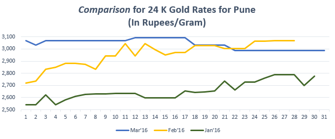 Graph for Gold Rate(24K) in Pune March'16