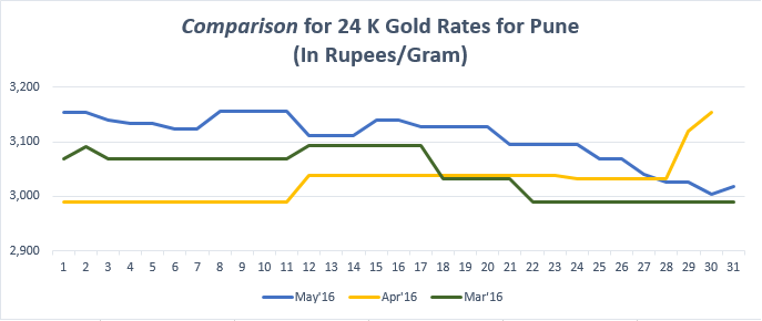 Comparison for 24 K Gold Rates for Pune May'16
