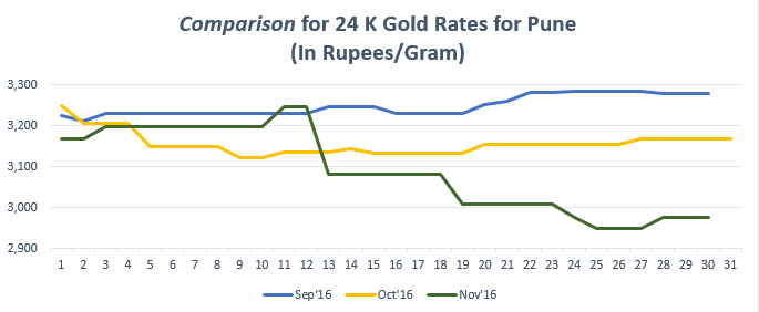 Comparison for 24 K Gold Rates for Pune November '16
