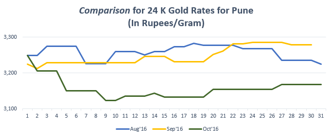 Comparison for 24 K Gold Rates for Pune October '16