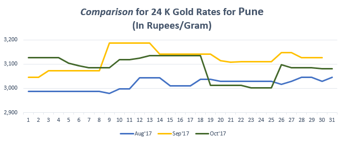 Comparison for 24 K Gold Rates for Pune October 2017