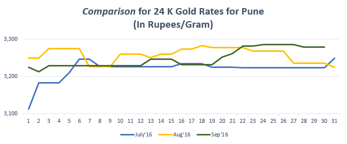 Comparison for 24 K Gold Rates for Pune September'16