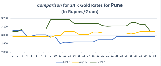 Comparison for 24 K Gold Rates for September September'17