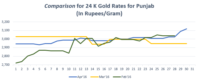 Graph for Gold Rate In Punjab for April 2016