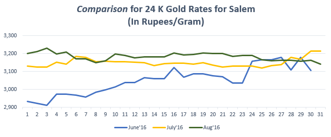 Comparison for 24 K Gold Rates for Salem August'16