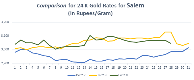 Graph for Gold Rate (24K) in Chandigarh February 2018