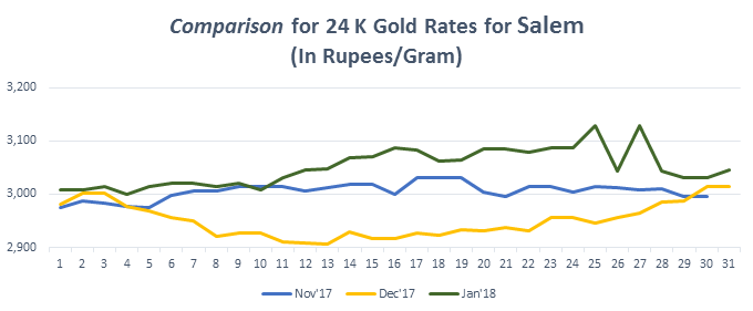 Comparison for 24 K Gold Rates for Salem January 2018