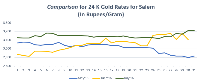 Comparison for 24 K Gold Rates for Salem July'16