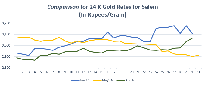 Comparison for 24 K Gold Rates for Salem Jun'16