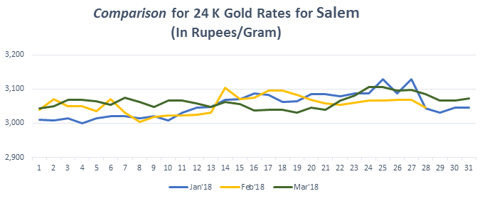 Graph For Gold Rate 24k In M March 2018
