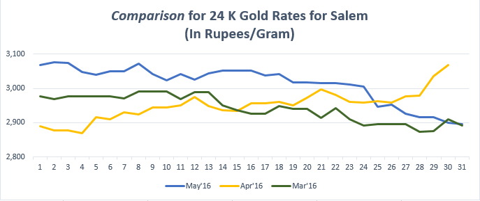 Comparison for 24 K Gold Rates for Salem May'16