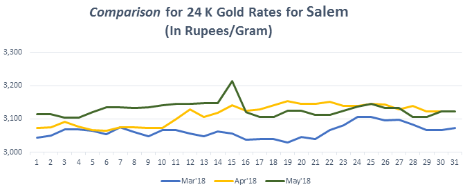 Comparison for 24 K Gold Rates for Salem May 2018