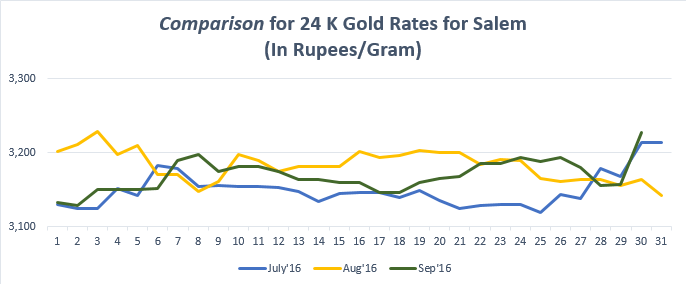 Comparison for 24 K Gold Rates for Salem September'16