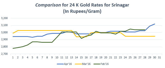 Graph for Gold Rate In Srinagar for April 2016