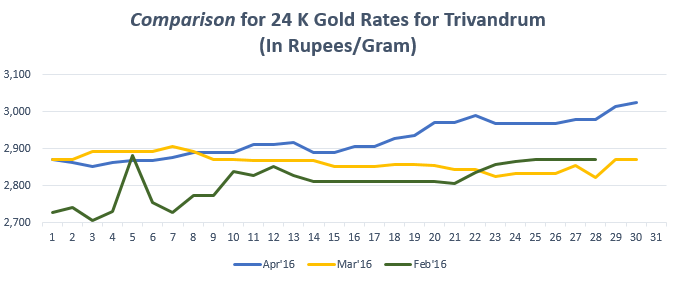 Graph for Gold Rate In Trivandram for April 2016