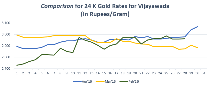 Graph for Gold Rate In Vijayawada for April 2016